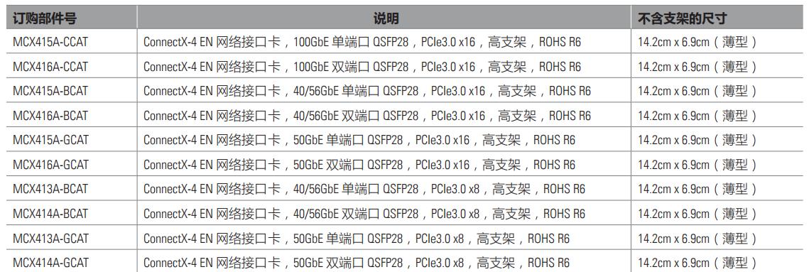ConnectX®-4 EN 适配卡-1.png