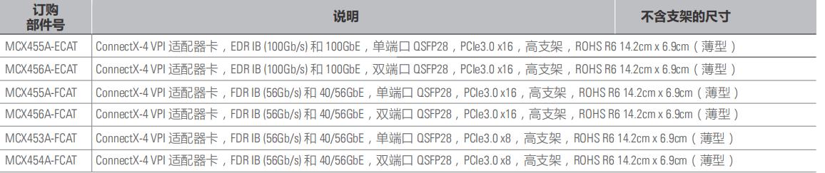 ConnectX®-4 VPI 适配卡-1.png