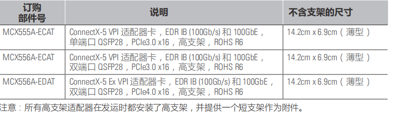 ConnectX®-5 VPI 适配卡-1.png