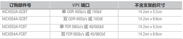 ConnectX® -3 VPI 适配卡-1.png